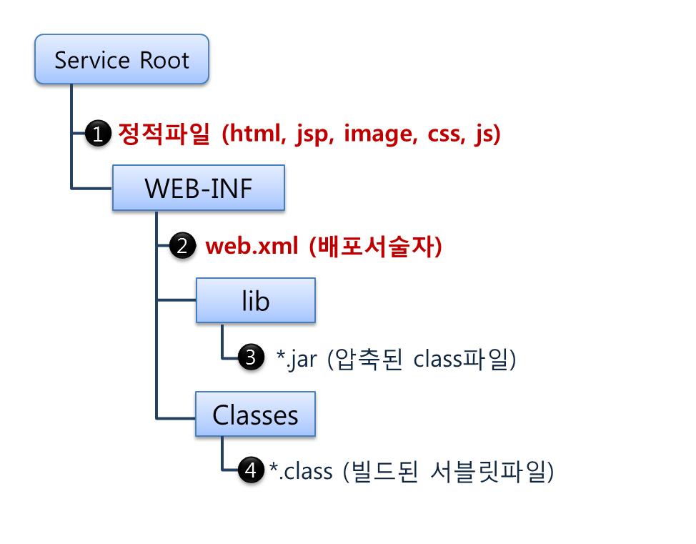 service_folder