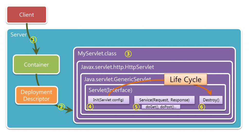 servlet_lifecycle