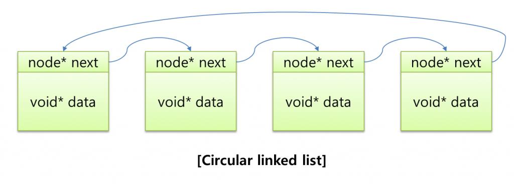 circularlinkedlist